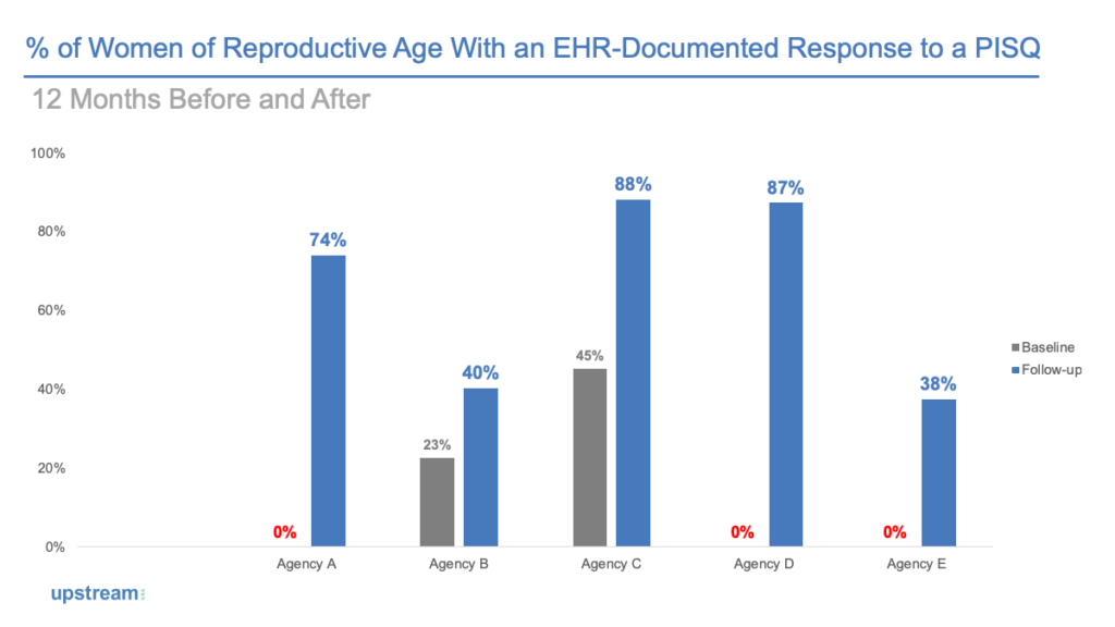 GRAPH: % of Women of Reproductive Age With an EHR-Documented Response to a PISQ (12 Months Before and After)