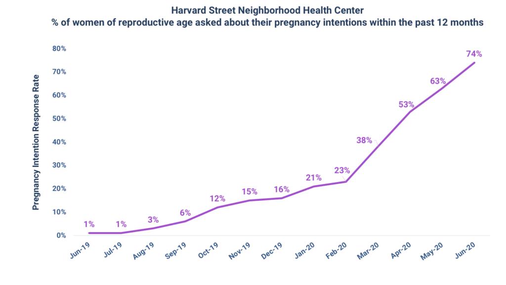 GRAPH: Harvard Street Neighborhood Health Center Pregnancy Intention Response Rate