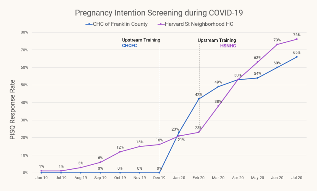 GRAPH: Pregnancy Intention Screening During COVID-19