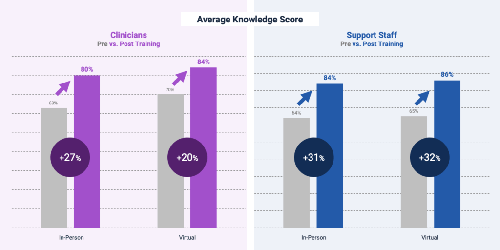 Chart: Virtual Training - Average Knowledge Score