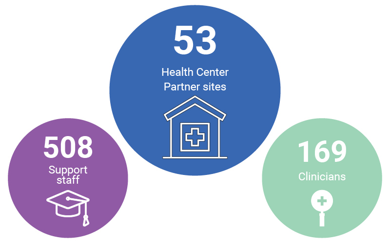 WA Trainings by the numbers - 53 health centers, 508 support staff, 169 clinicians