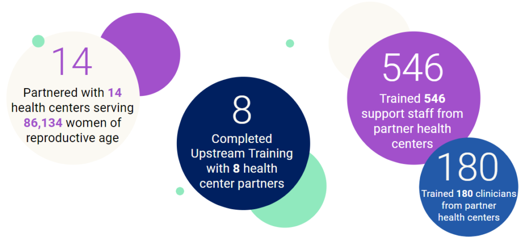 Image showing Upstream MA Data: Partnered with 14 Health Centers serving 86,134 women of reproductive age annually; Completed Training with 8 Health Centers; Trained 180 Clinicians at partner health centers; Trained 546 Support Staff.