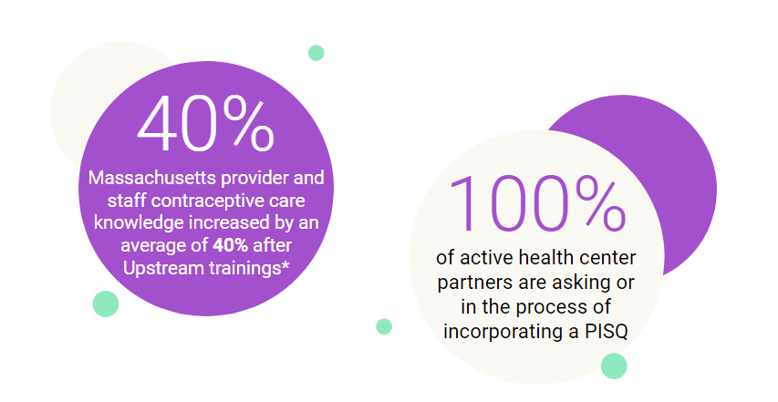 Image showing Upstream MA Data: Massachusetts provider and staff contraceptive care knowledge increased by an average of 40% after Upstream trainings*; 100% of active Health Center partners are asking or in the process of incorporating a Pregnancy Intention Screening Question (PISQ).