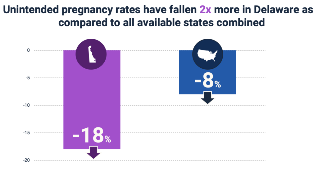 GRAPH: Unintended pregnancy rates have fallen 2x more in Delaware as compared to all available states combined